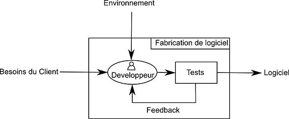 Boucle de feedback des tests